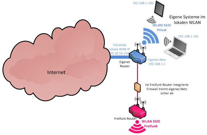 02-freifunk-router-angeschlossen1